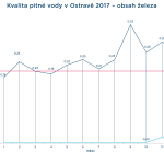 kvalita pitné vody 2017 Fe